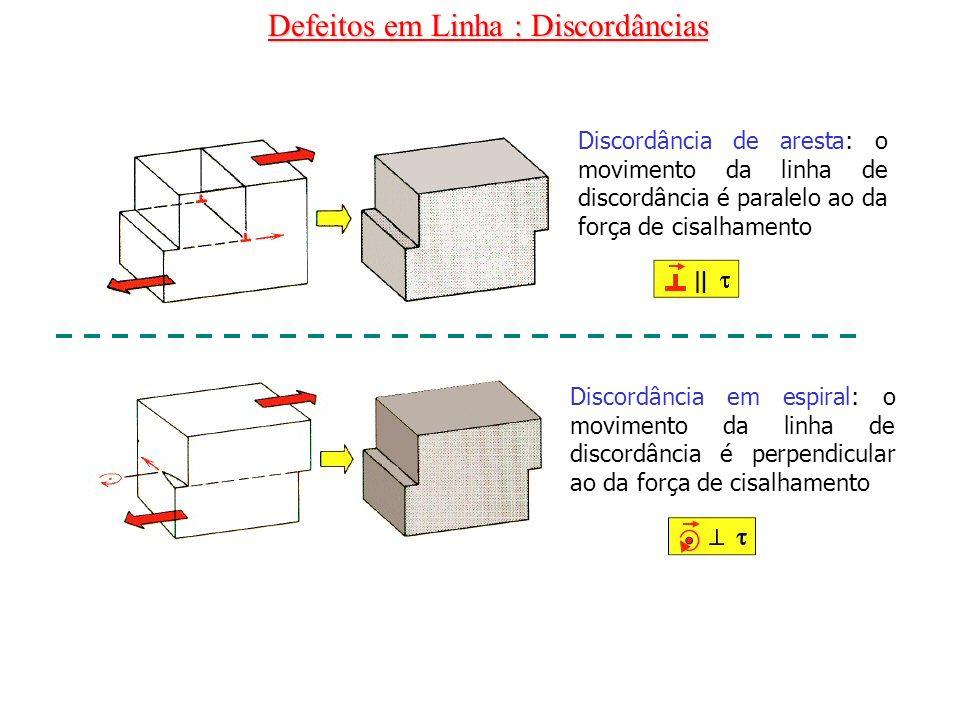Defeitos em Linha : Discordâncias