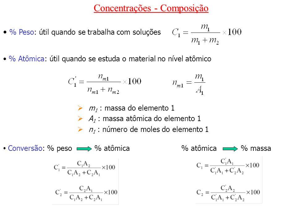 Concentrações - Composição
