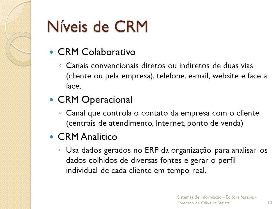 Níveis de CRM CRM Colaborativo CRM Operacional CRM Analítico