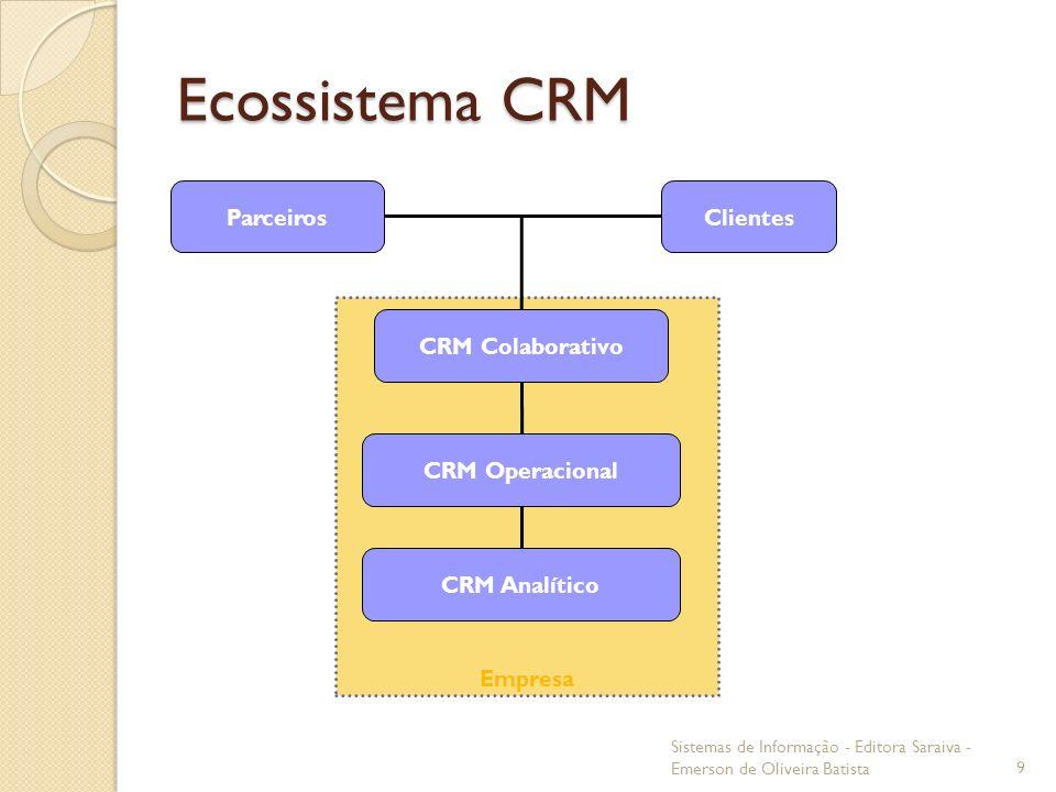Ecossistema CRM Empresa Clientes CRM Colaborativo Parceiros