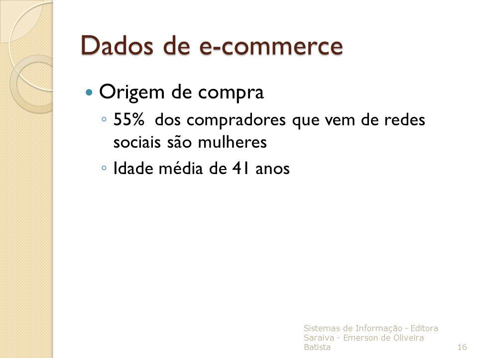 Dados de e-commerce Origem de compra