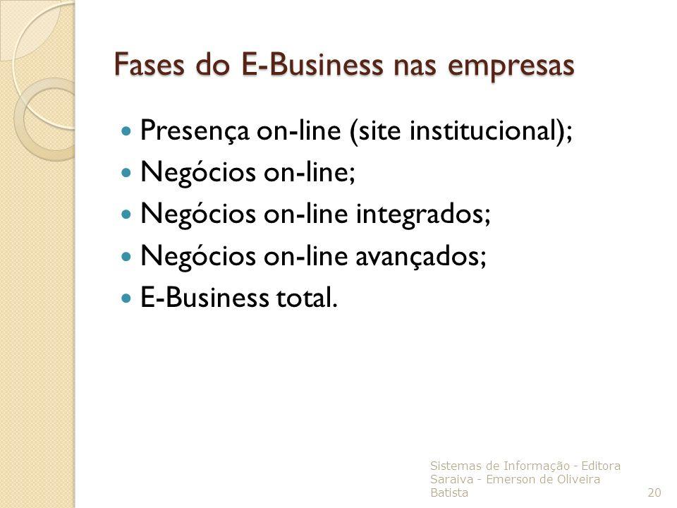 Fases do E-Business nas empresas