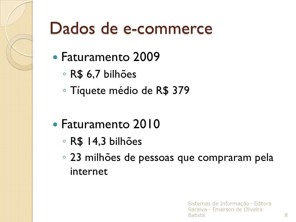 Dados de e-commerce Faturamento 2009 Faturamento 2010 R$ 6,7 bilhões