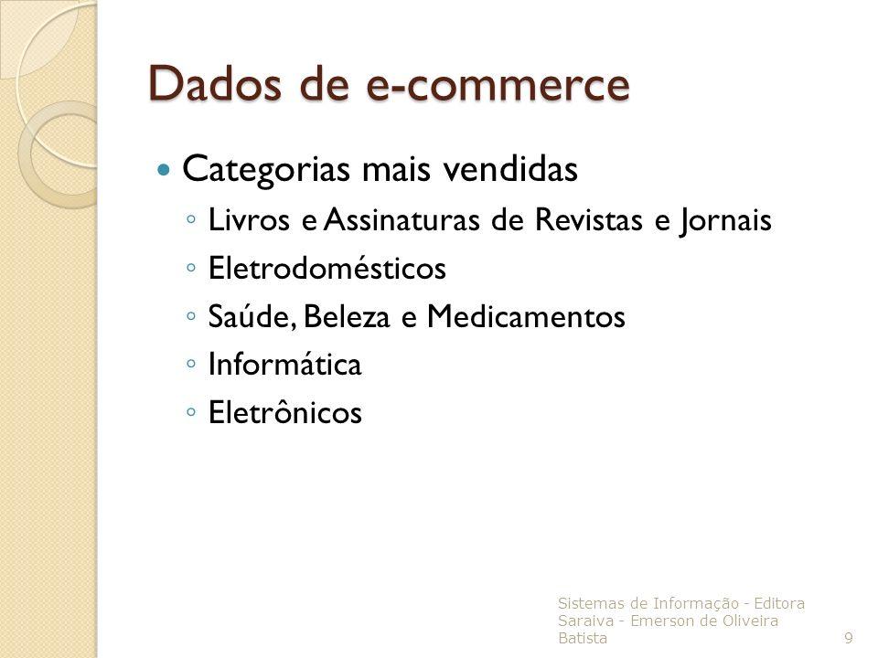 Dados de e-commerce Categorias mais vendidas