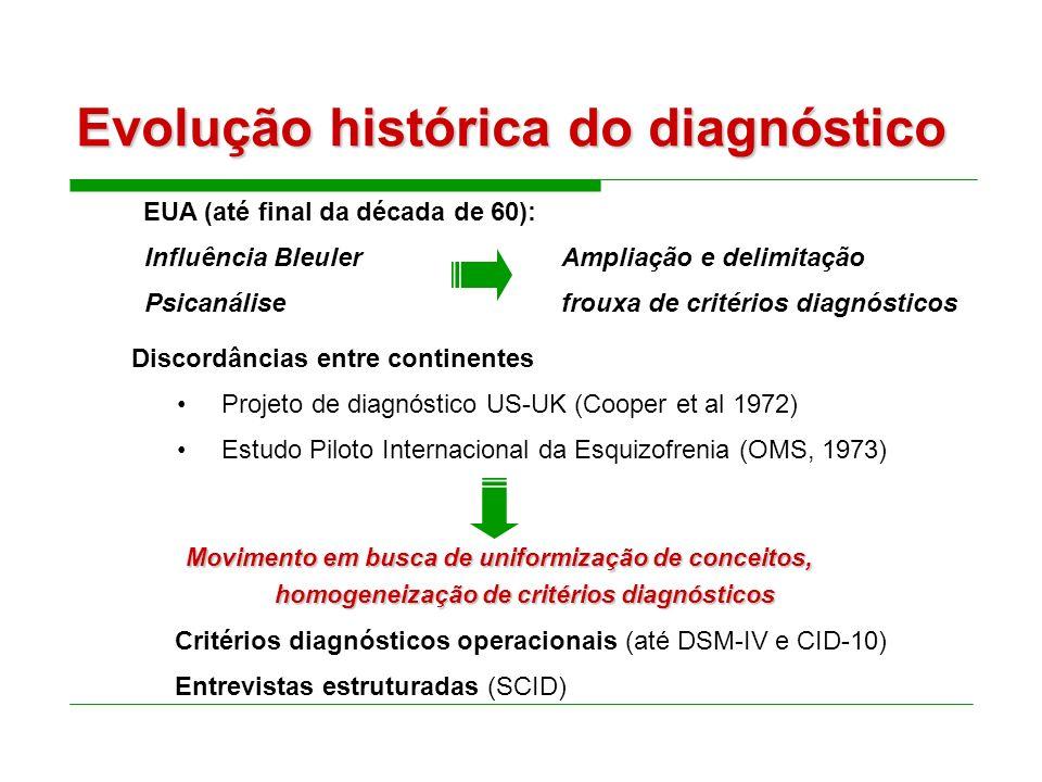 Evolução histórica do diagnóstico