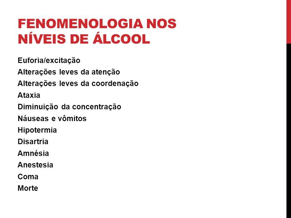 Fenomenologia nos níveis de álcool