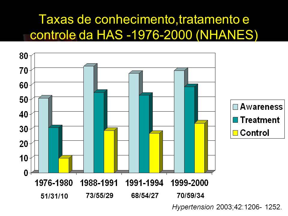 Taxas de conhecimento,tratamento e controle da HAS -1976-2000 (NHANES)