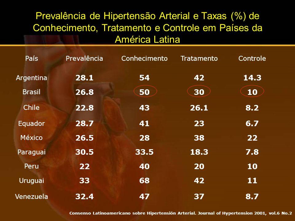 Prevalência de Hipertensão Arterial e Taxas (%) de Conhecimento, Tratamento e Controle em Países da América Latina
