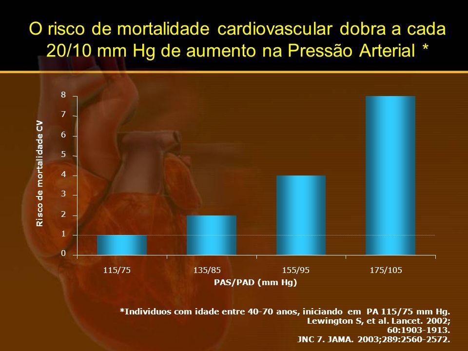 Risco de mortalidade CV