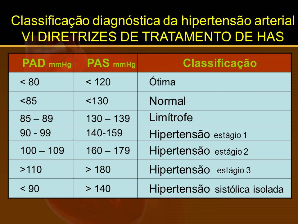Classificação diagnóstica da hipertensão arterial