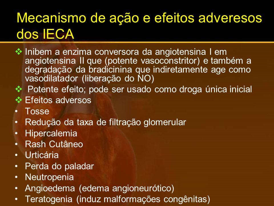 Mecanismo de ação e efeitos adveresos dos IECA