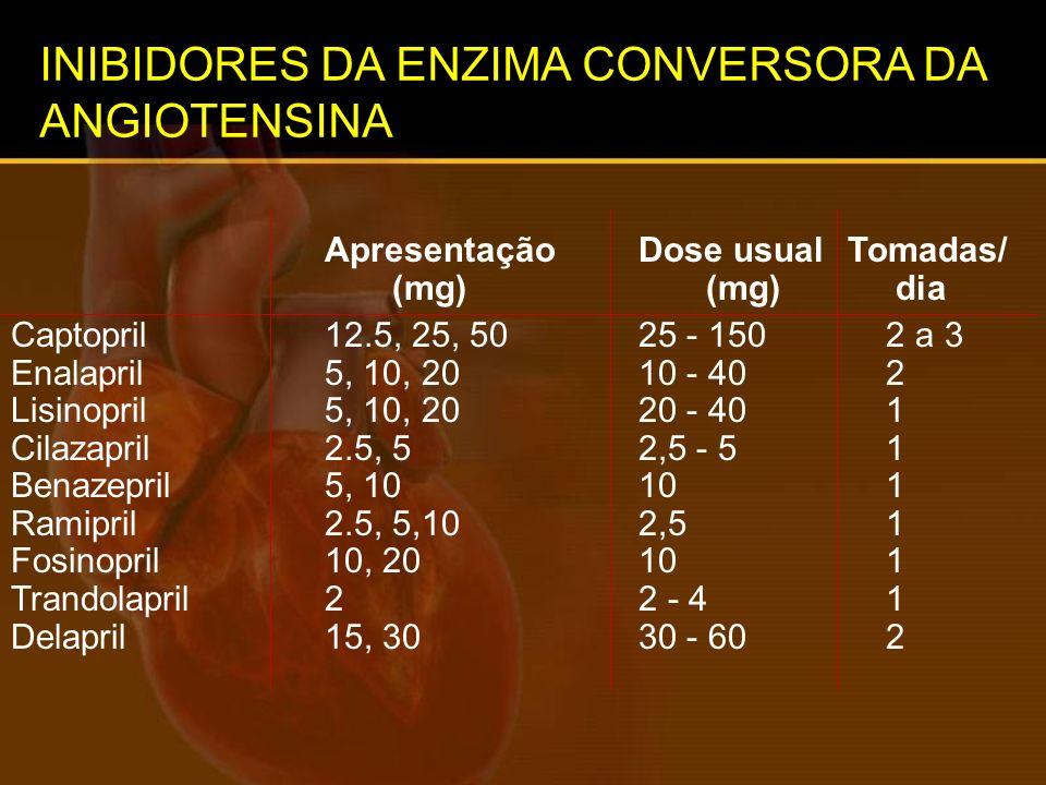 INIBIDORES DA ENZIMA CONVERSORA DA ANGIOTENSINA