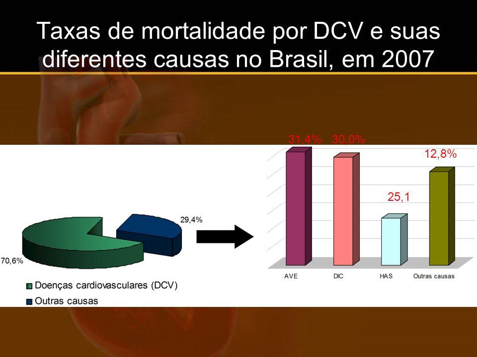 Taxas de mortalidade por DCV e suas diferentes causas no Brasil, em 2007