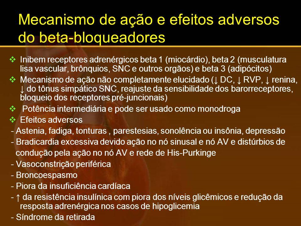 Mecanismo de ação e efeitos adversos do beta-bloqueadores