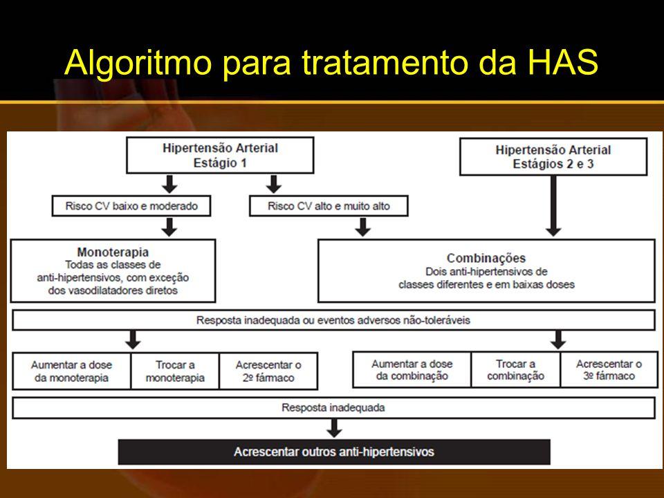 Algoritmo para tratamento da HAS