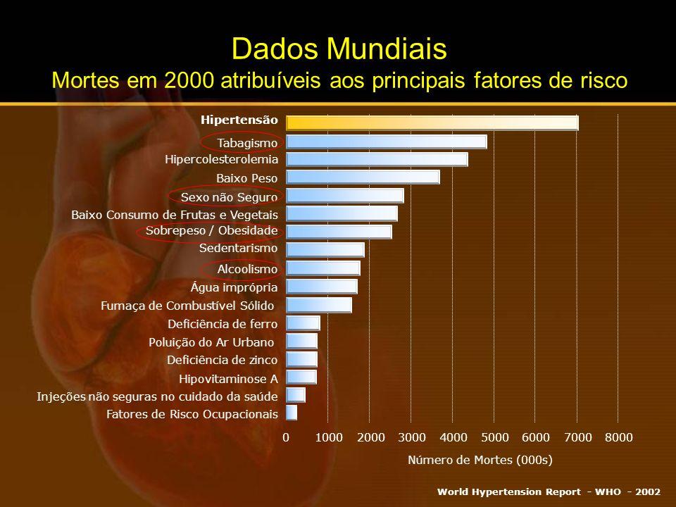 Dados Mundiais Mortes em 2000 atribuíveis aos principais fatores de risco