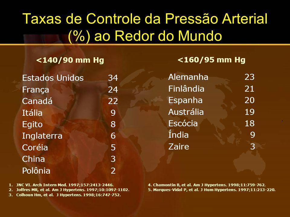 Taxas de Controle da Pressão Arterial (%) ao Redor do Mundo