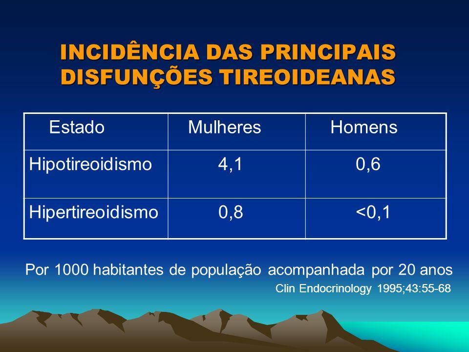 INCIDÊNCIA DAS PRINCIPAIS DISFUNÇÕES TIREOIDEANAS