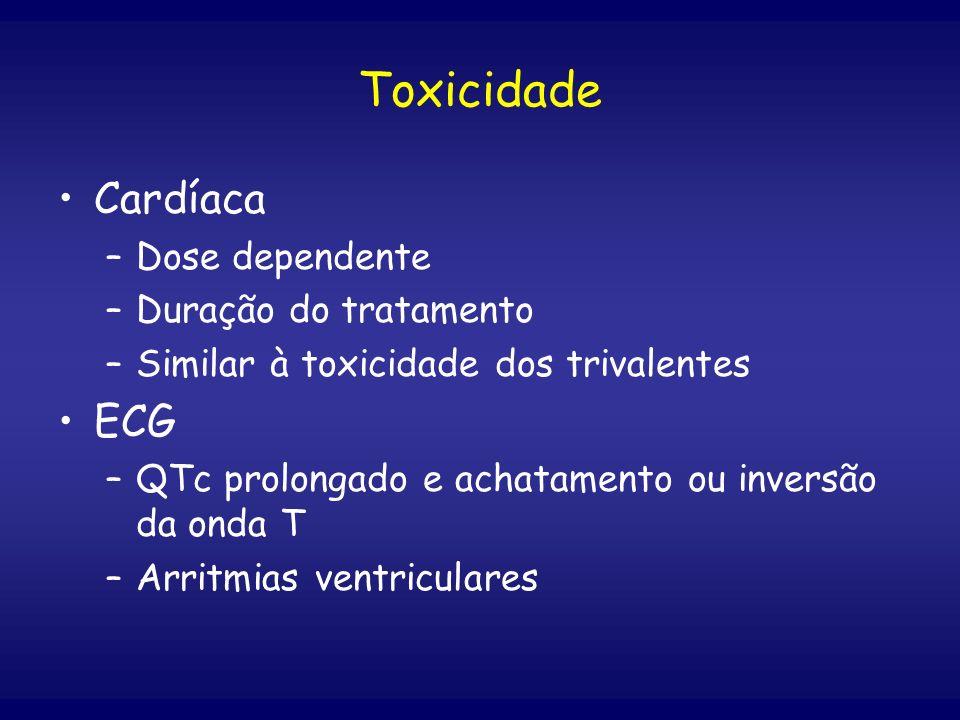 Toxicidade Cardíaca ECG Dose dependente Duração do tratamento