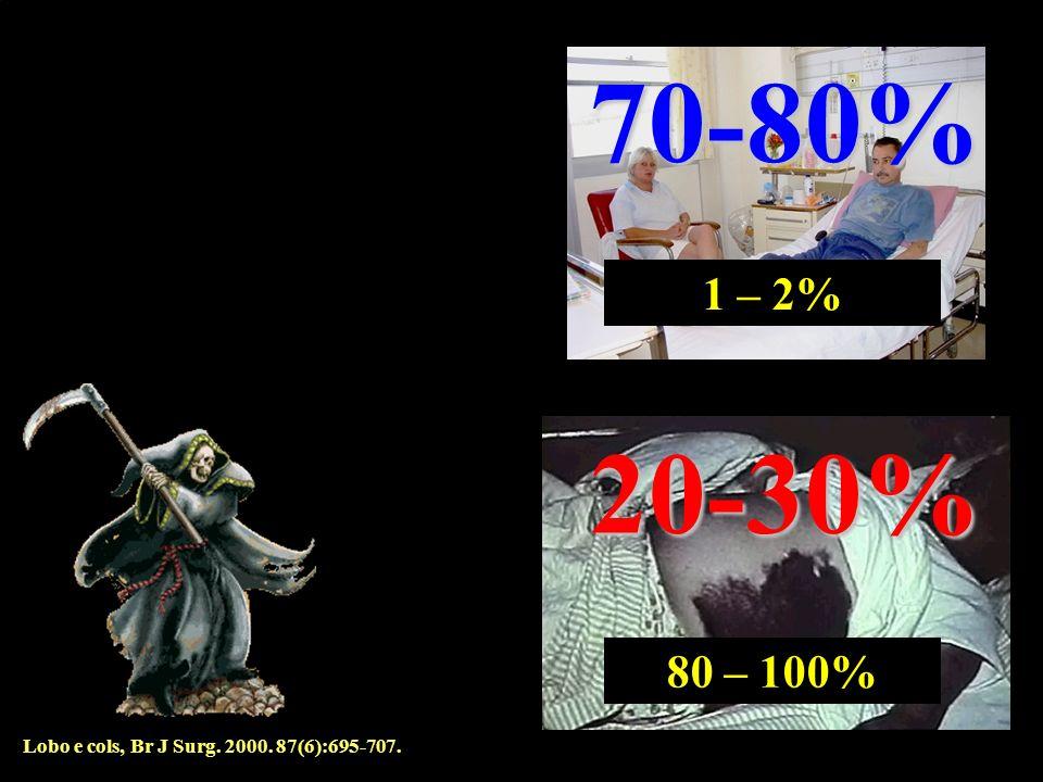 70-80% 1 – 2% 20-30% 80 – 100% Lobo e cols, Br J Surg. 2000. 87(6):695-707.