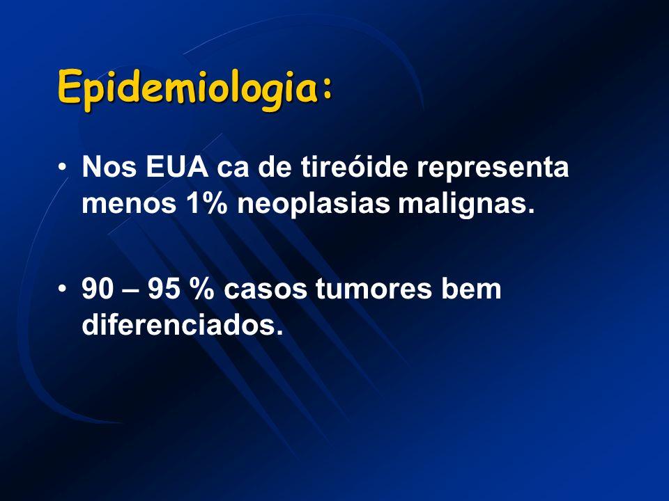Epidemiologia:Nos EUA ca de tireóide representa menos 1% neoplasias malignas.