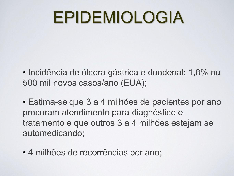 EPIDEMIOLOGIA Incidência de úlcera gástrica e duodenal: 1,8% ou 500 mil novos casos/ano (EUA);