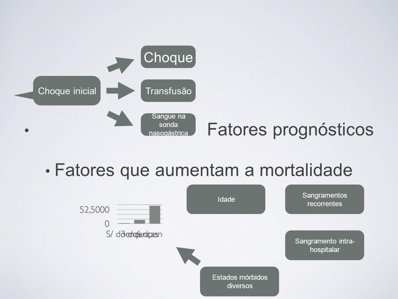 Fatores que aumentam a mortalidade