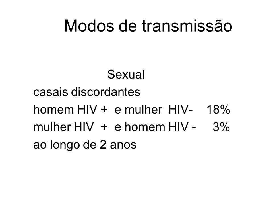 Modos de transmissão Sexual casais discordantes