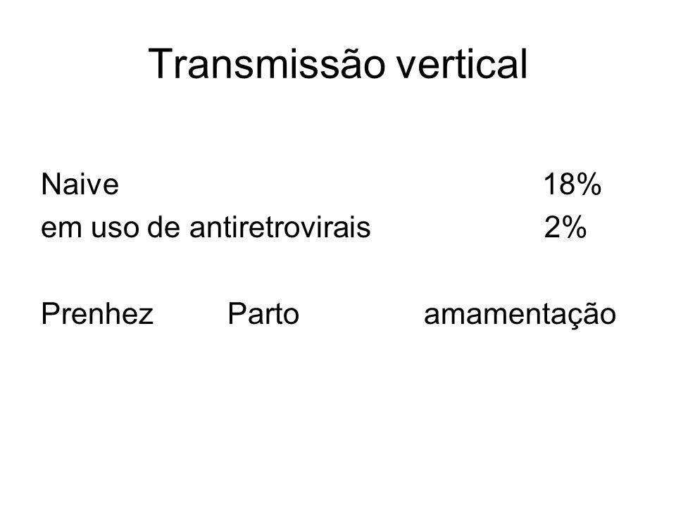 Transmissão vertical Naive 18% em uso de antiretrovirais 2%