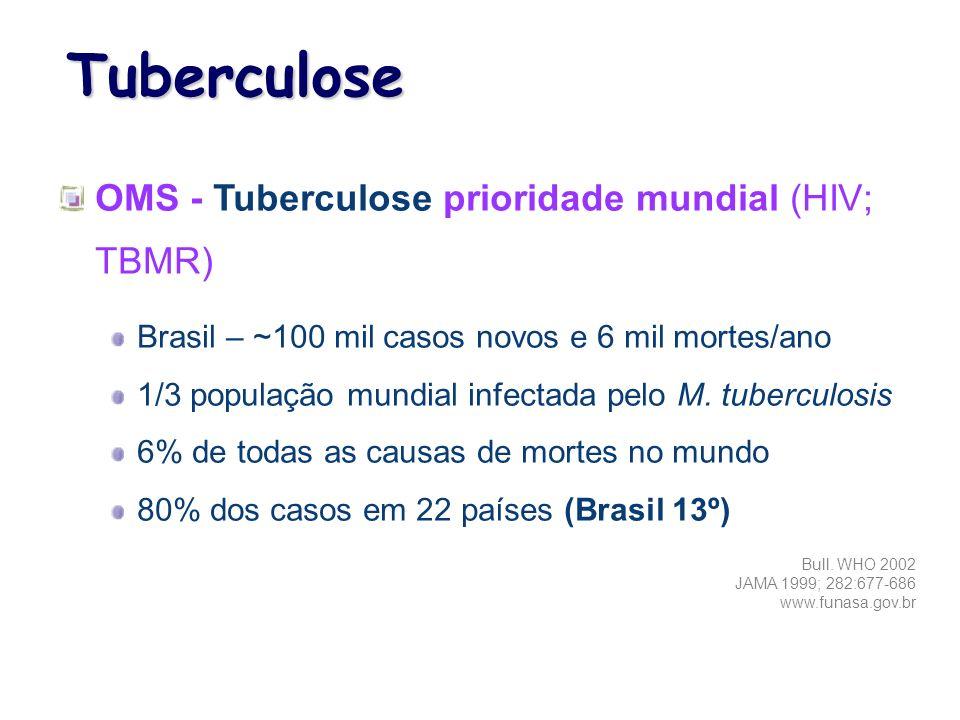 Tuberculose OMS - Tuberculose prioridade mundial (HIV; TBMR)