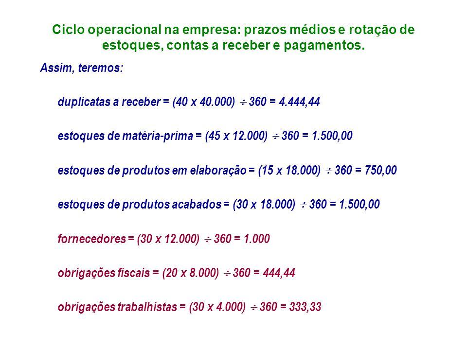 Ciclo operacional na empresa: prazos médios e rotação de estoques, contas a receber e pagamentos.