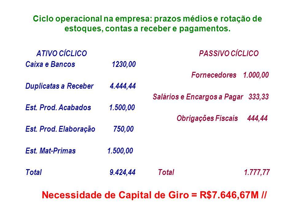 Necessidade de Capital de Giro = R$7.646,67M //