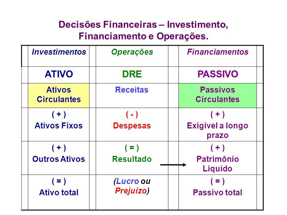 Decisões Financeiras – Investimento, Financiamento e Operações.