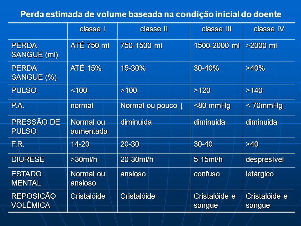 Perda estimada de volume baseada na condição inicial do doente
