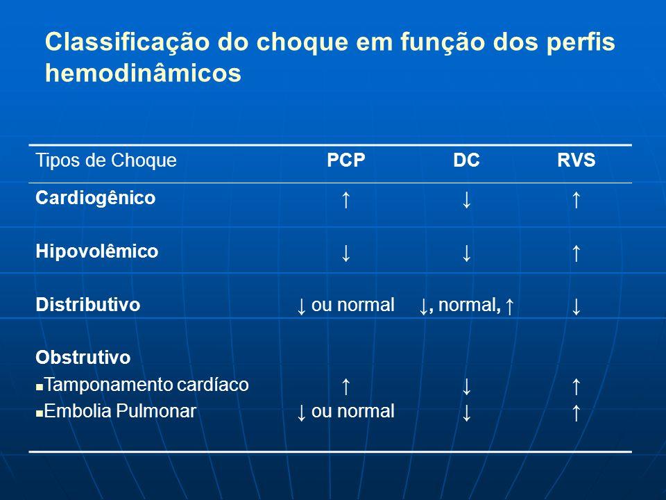 Classificação do choque em função dos perfis hemodinâmicos