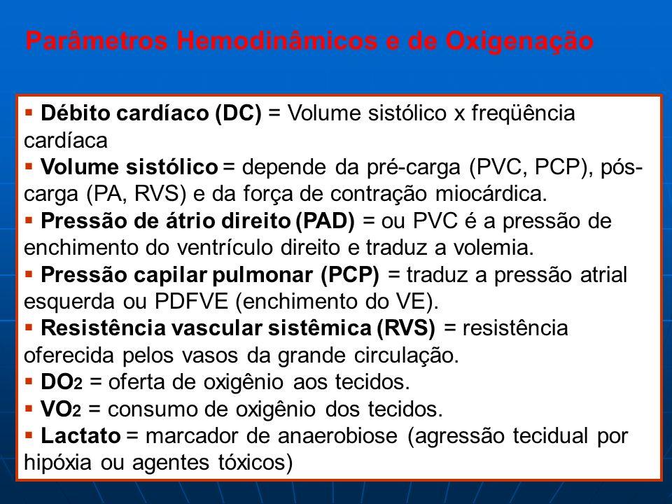 Parâmetros Hemodinâmicos e de Oxigenação