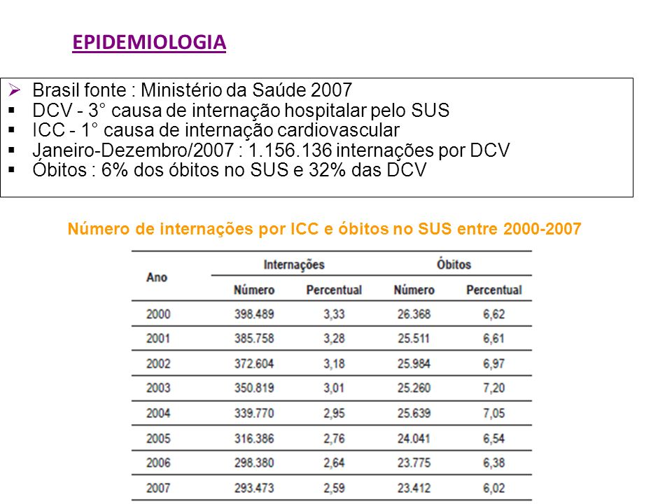 EPIDEMIOLOGIA Brasil fonte : Ministério da Saúde 2007