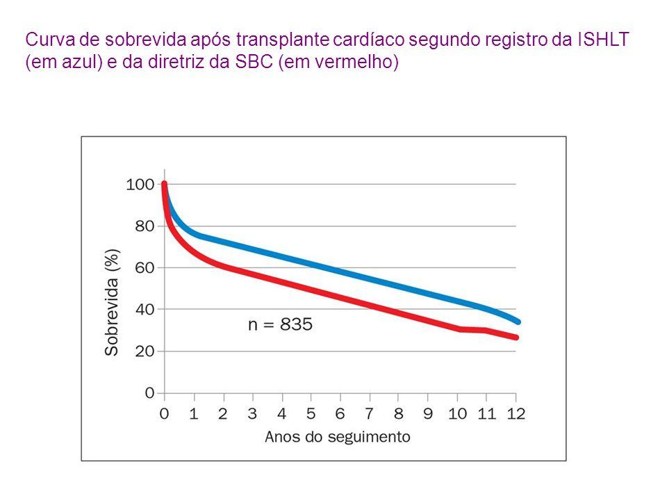 Curva de sobrevida após transplante cardíaco segundo registro da ISHLT (em azul) e da diretriz da SBC (em vermelho)