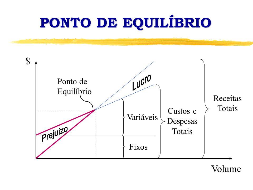 PONTO DE EQUILÍBRIO $ Volume Ponto de Equilíbrio Receitas Totais