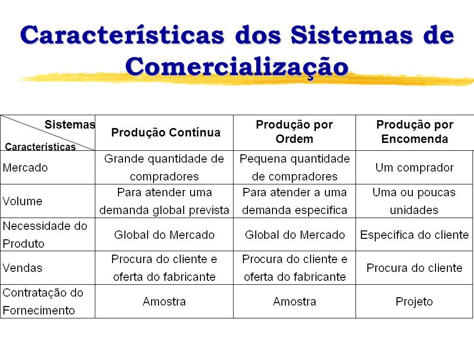 Características dos Sistemas de Comercialização
