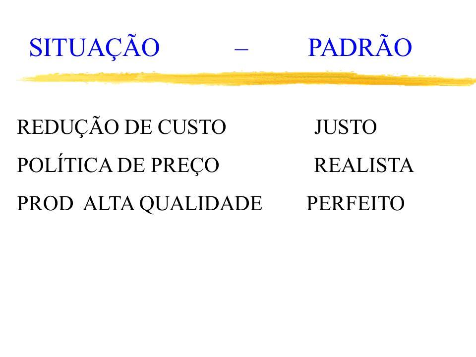 SITUAÇÃO – PADRÃO REDUÇÃO DE CUSTO JUSTO POLÍTICA DE PREÇO REALISTA