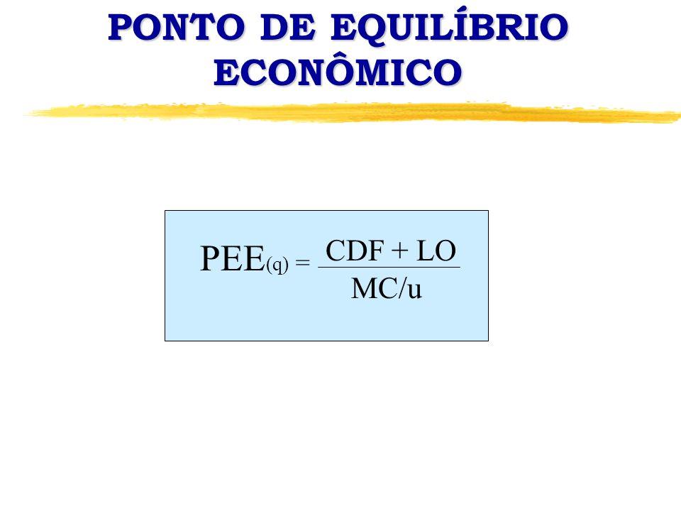 PONTO DE EQUILÍBRIO ECONÔMICO