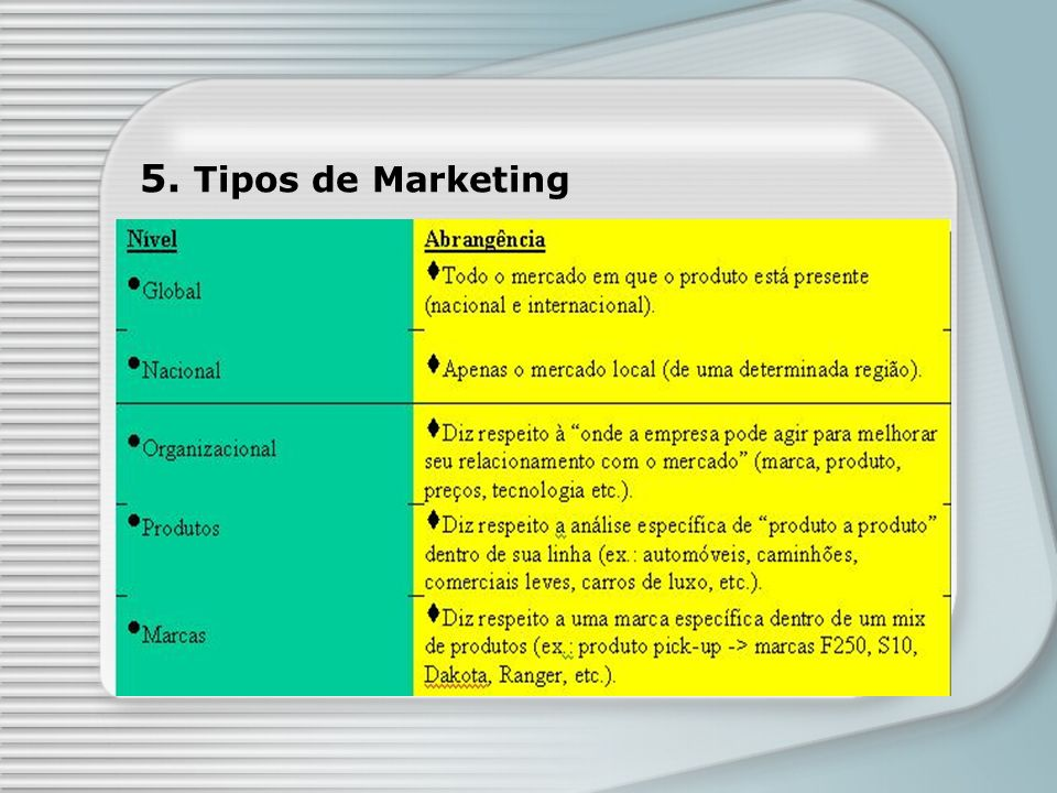 5. Tipos de Marketing
