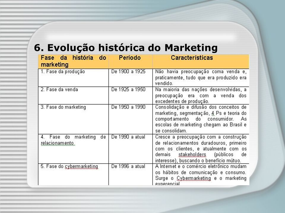 6. Evolução histórica do Marketing