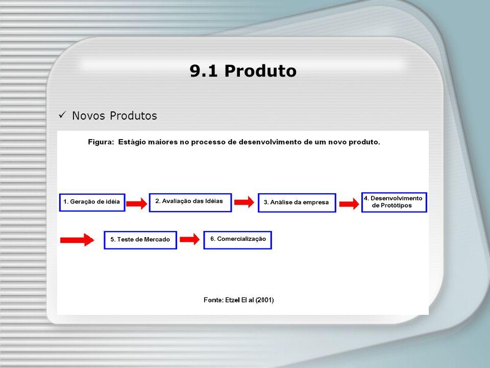 9.1 Produto Novos Produtos