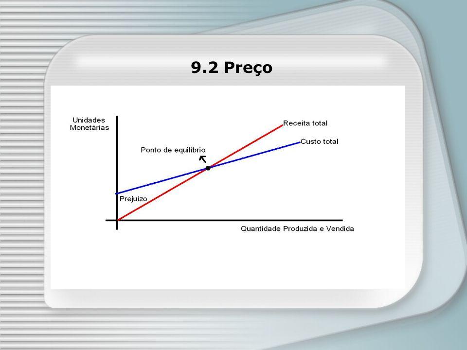 9.2 Preço