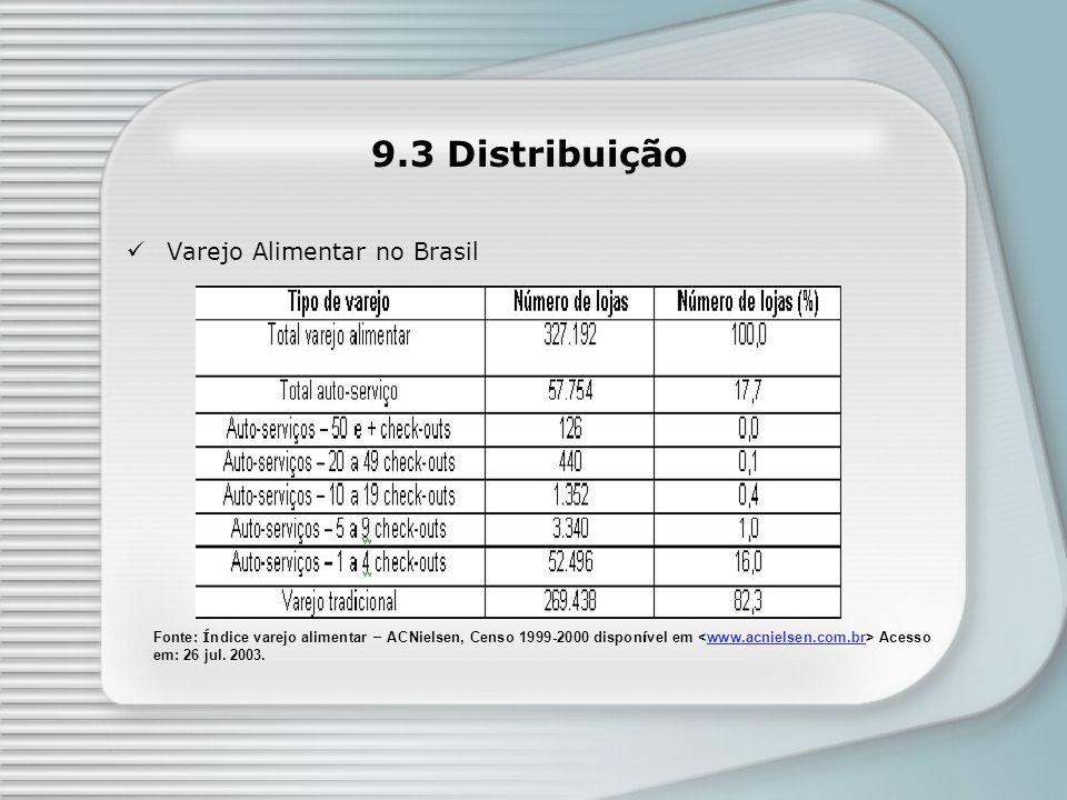 9.3 Distribuição Varejo Alimentar no Brasil
