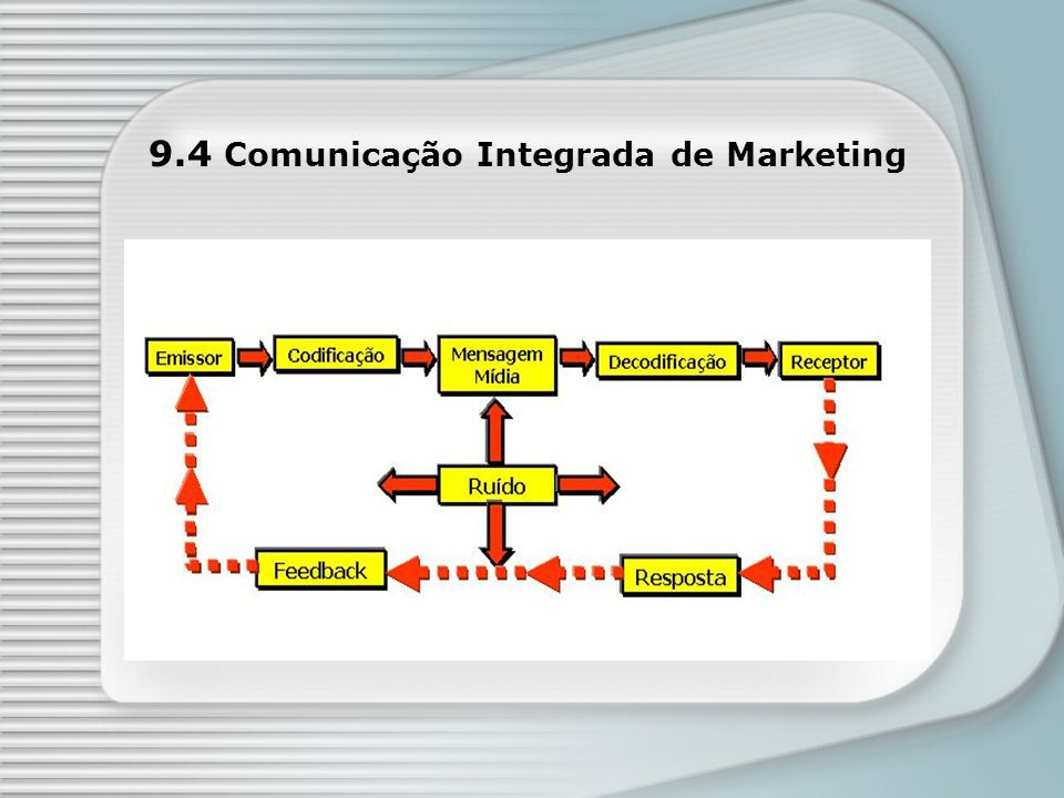 9.4 Comunicação Integrada de Marketing