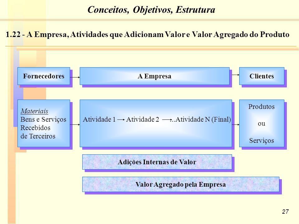 Adições Internas de Valor Valor Agregado pela Empresa