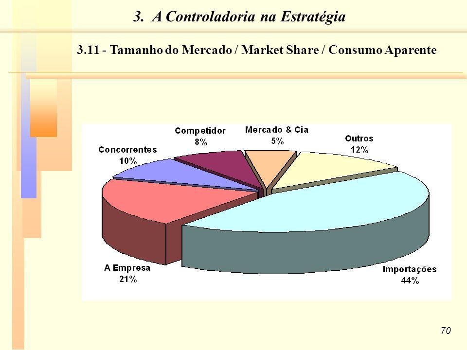 3.11 - Tamanho do Mercado / Market Share / Consumo Aparente